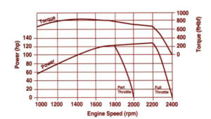 Graph showing almost equivalent power at part and full throttle